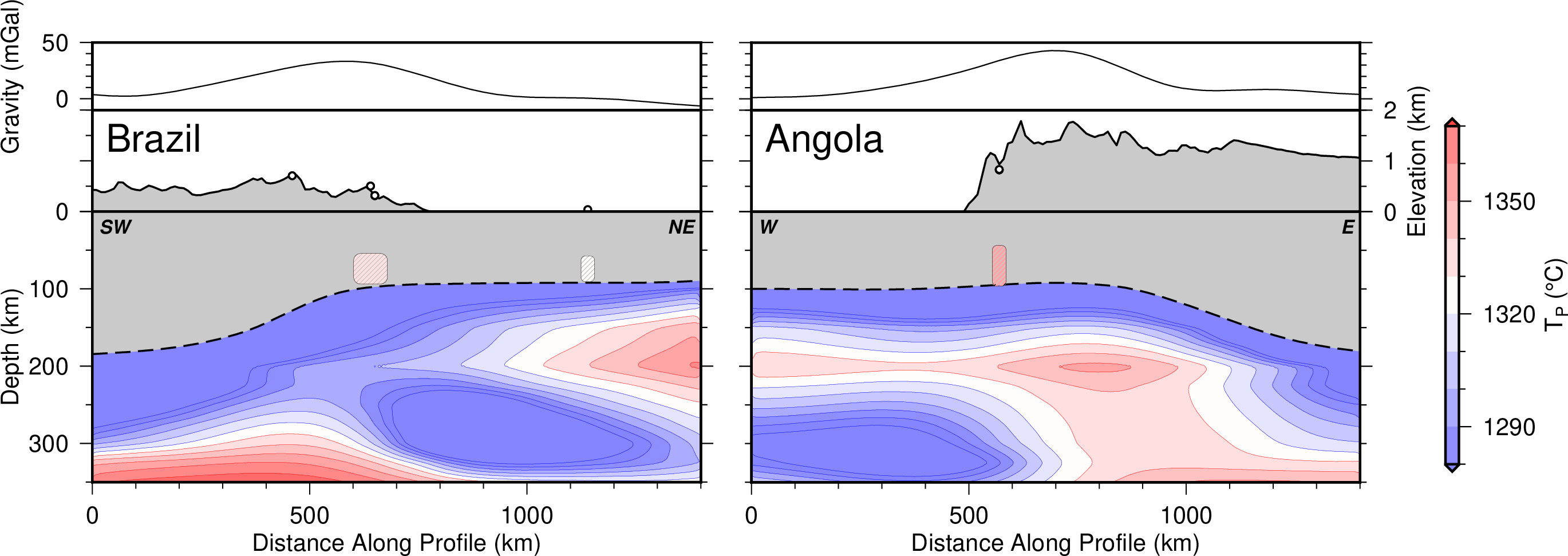 Image showing cross sections through the Earth's upper mantle below Brazil and Angola. Grey polygons indicate the surface topography and depth to lithosphere boundary, showing thinning beneath the two domes. Hot cold colours show the temperature anomalies beneath the surface, and coloured envelopes within the grey lithosphere indicate the depth and temperature of melting. Image adapted after Klöcking et al. 2020