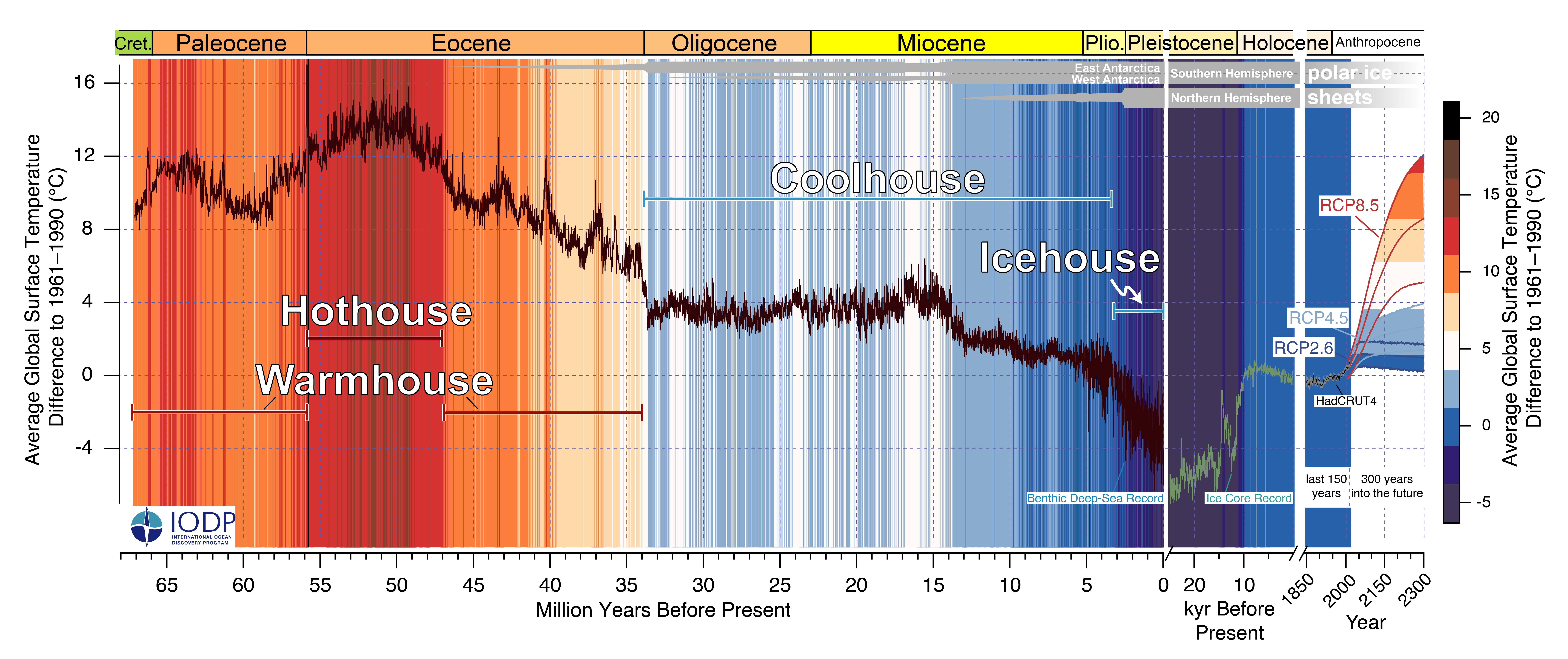 Image showing past and future trends in global mean temperature. Although there is a downward trend in temperature over million year timescales, the recent, and projected, anthropogenic warming is happening more rapidly than we have seen in the past.