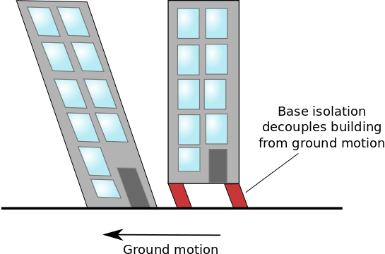 A schematic highlighting how a building can be made earthquake-proof.