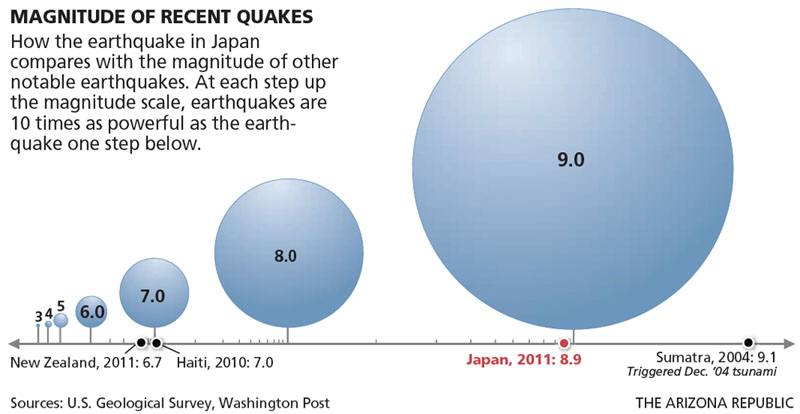 A schematic showing the magnitudes of recent earthquakes.