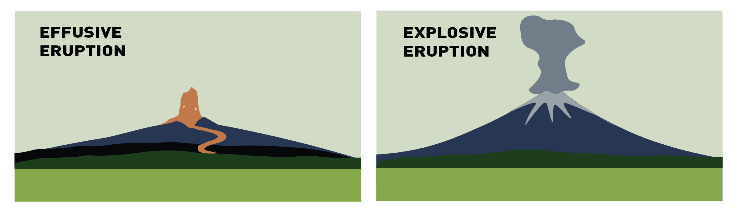 A schematic showing an effusive eruption with lava spreading across the ground as a flow, and an explosive eruption with magma fragmenting into ash creating a plume.