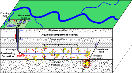 A schematic to show the processes involved with fracking, and how it can induce earthquakes.