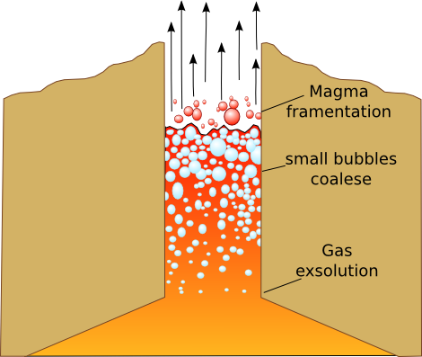 A schematic of volatile exsolution from magma as it travels up the volcano conduit towards eruption, leading to magma fragmentation and ash formation.