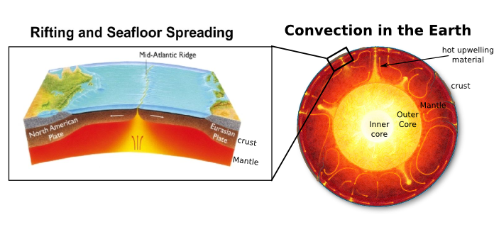 A schematic showing the structure of the Earth and a close-up on a Mid-Ocean Ridge where rift-related volcanism occurs.