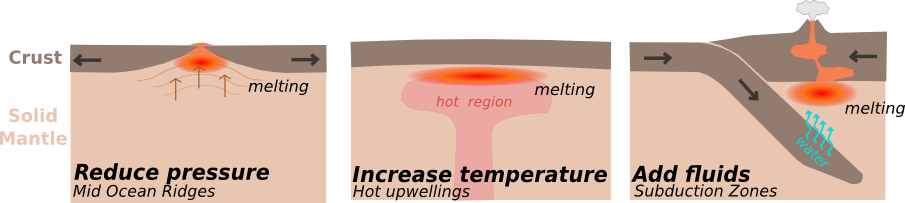 (i) reducing pressure of mantle material beneath a Mid-Ocean Ridge, (ii) increasing temperature over a mantle hot spot, and (iii) adding fluid to mantle material above a subducted slab.