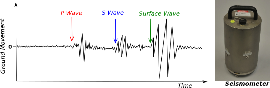 A schematic seismogram, which highlights P-, S-, and Surface-wave arrival times; and a photo of a seismometer.