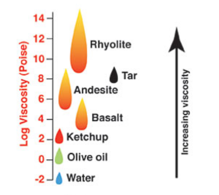 A schematic showing the viscosity of different fluids, with rhyolitic magma being the most viscous, and basaltic the least.