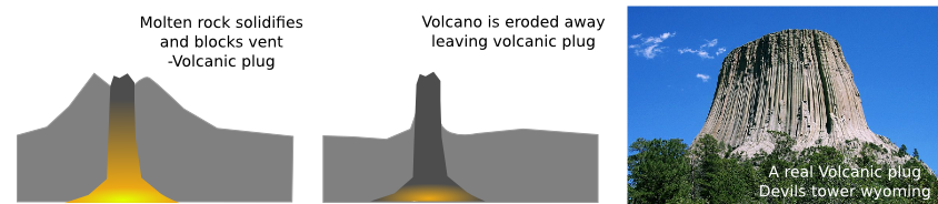 Two schematics showing volcanic plug formation, and a photo of an exposed volcanic plug in Wyoming, USA.