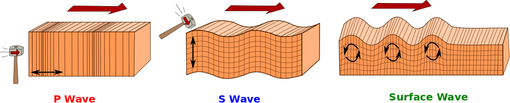 A schematic showing how P-, S-, and surface-waves propagate through the Earth.