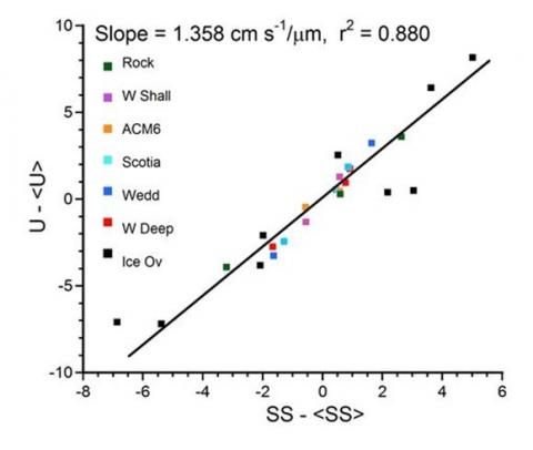 SS normalised calibration data